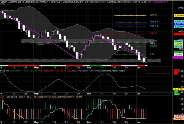 BSC: Thị trường vẫn giằng co tâm lý, phái sinh chờ đợi tín hiệu rõ ràng từ VN30 - Ảnh 1.