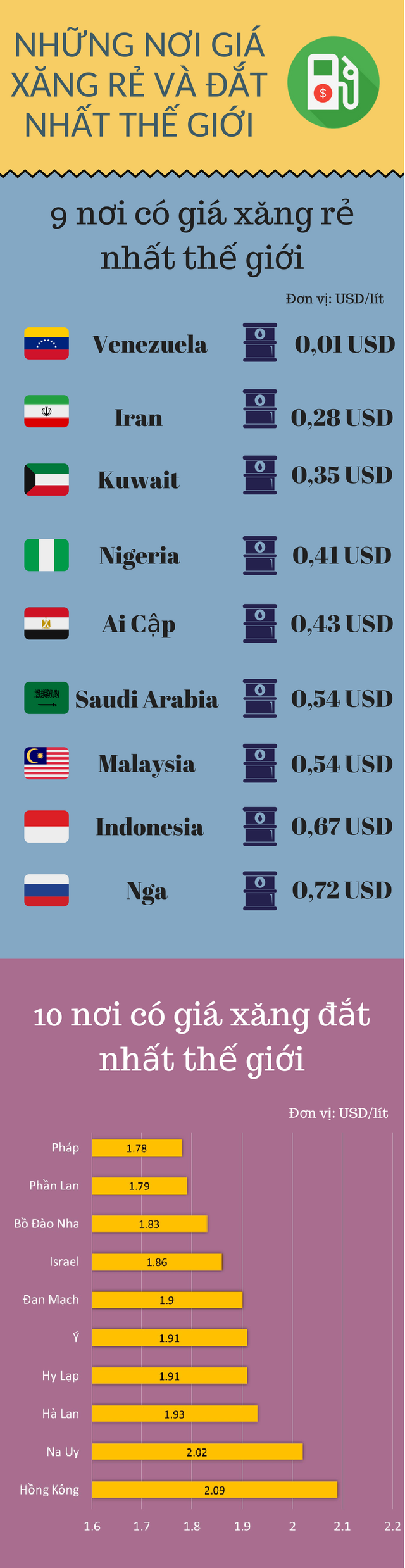 Mua xăng ở đâu rẻ nhất thế giới? - Ảnh 1.