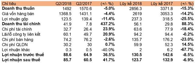 Doanh thu tài chính tăng mạnh, Vinapharm (DVN) báo lãi 86 tỷ đồng trong quý 2, tăng 40% so với cùng kỳ - Ảnh 1.