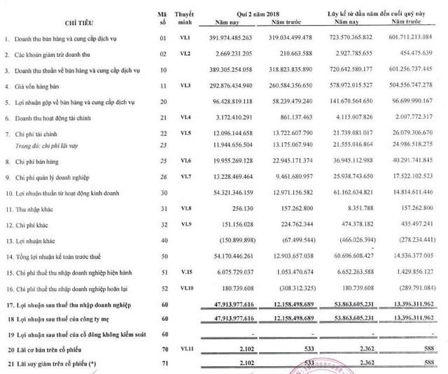 Thủy sản Cửu Long An Giang (ACL): LNTT 6 tháng đạt 61 tỷ đồng, vượt 74% mục tiêu cả năm 2018 - Ảnh 1.