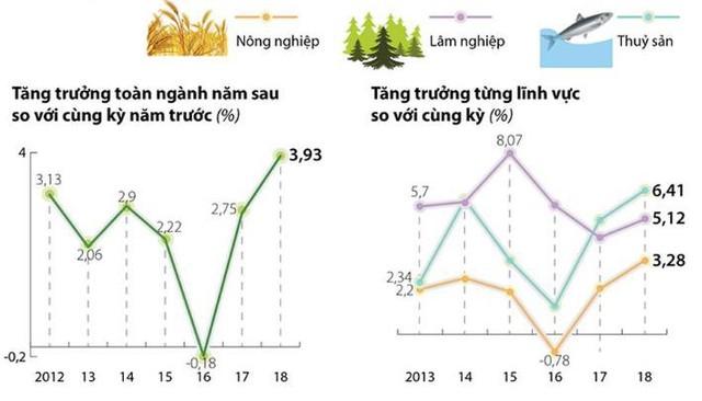 Doanh nghiệp thủy sản lãi lớn trong nửa đầu năm 2018 - Ảnh 1.