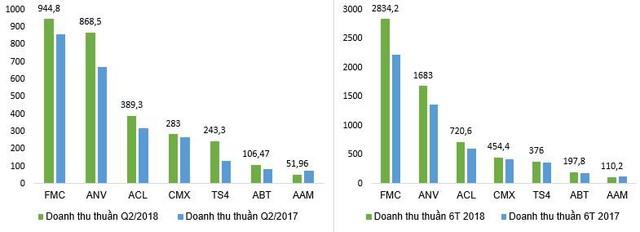 Doanh nghiệp thủy sản lãi lớn trong nửa đầu năm 2018 - Ảnh 2.