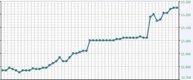 Tỷ giá trong ngân hàng đã tăng vượt hầu hết các dự báo - Ảnh 1.