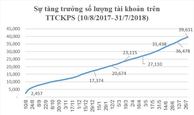 Thị trường chứng khoán phái sinh sau 1 năm hoạt động: Đã có gần 40.000 tài khoản được mở - Ảnh 2.
