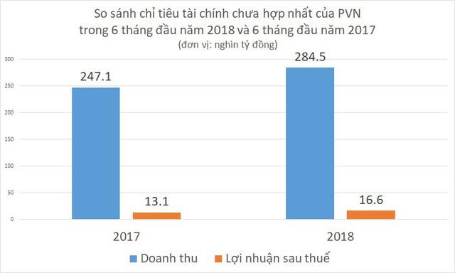 Sau phát hiện mỏ dầu khí mới, lợi nhuận năm 2018 của PVN tiếp tục cao hơn Viettel? - Ảnh 1.