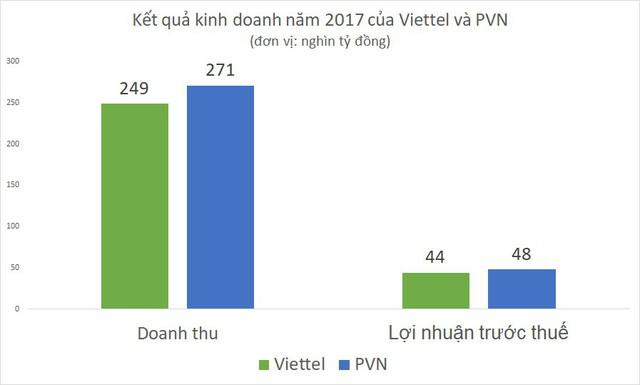 Sau phát hiện mỏ dầu khí mới, lợi nhuận năm 2018 của PVN tiếp tục cao hơn Viettel? - Ảnh 2.