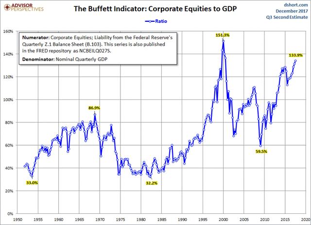 Chỉ báo Buffett đem đến tin xấu cho các nhà đầu tư chứng khoán - Ảnh 2.