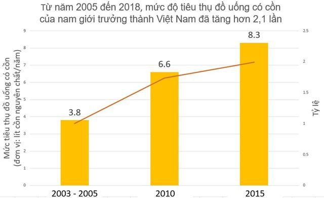 Tổ chức Y tế Thế giới khuyến nghị Việt Nam kiểm soát tiêu thụ rượu, bia - Ảnh 2.