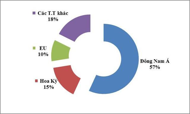 Xuất khẩu sắt thép tăng mạnh trong 7 tháng đầu năm - Ảnh 1.