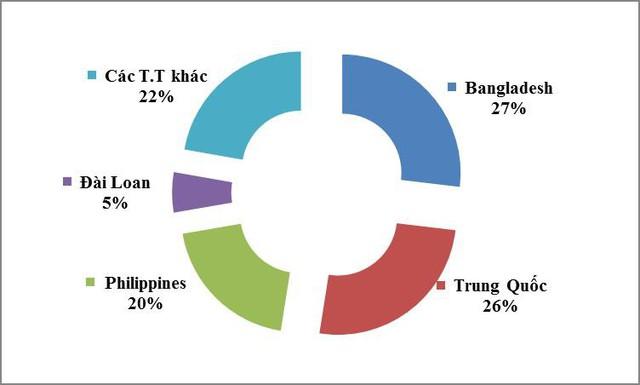 Xuất khẩu xi măng, clinker sang Trung Quốc tăng đột biến gấp 80 lần - Ảnh 1.