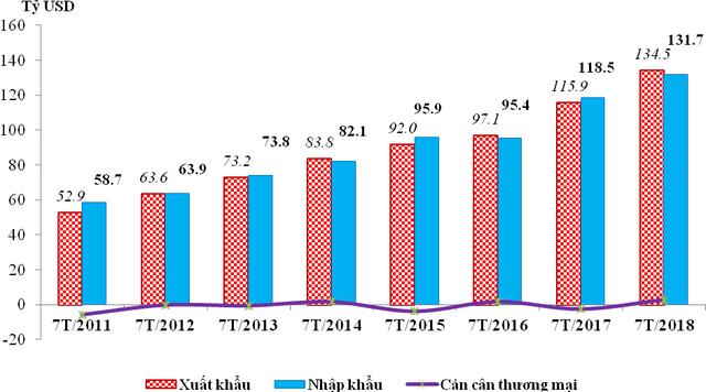 Kim ngạch xuất nhập khẩu hàng hóa 7 tháng đầu năm 2018 vượt cả năm 2013 - Ảnh 1.