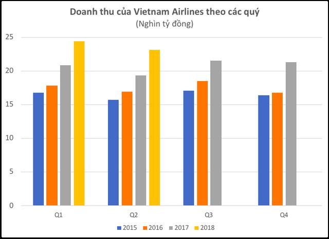 Nhu cầu hàng không tăng mạnh, LNST quý 2 của Vietnam Airlines gấp 5 lần cùng kỳ năm trước - Ảnh 2.