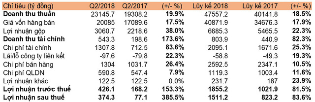 Nhu cầu hàng không tăng mạnh, LNST quý 2 của Vietnam Airlines gấp 5 lần cùng kỳ năm trước - Ảnh 1.
