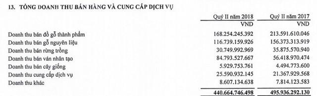 Nhận 365 tỷ đồng lợi nhuận từ công ty liên kết, Vinafor đã hoàn thành 56% kế hoạch lợi nhuận cả năm - Ảnh 1.
