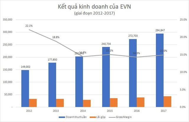Vì sao lợi nhuận của tập đoàn lớn nhất Việt Nam tăng vọt? - Ảnh 1.