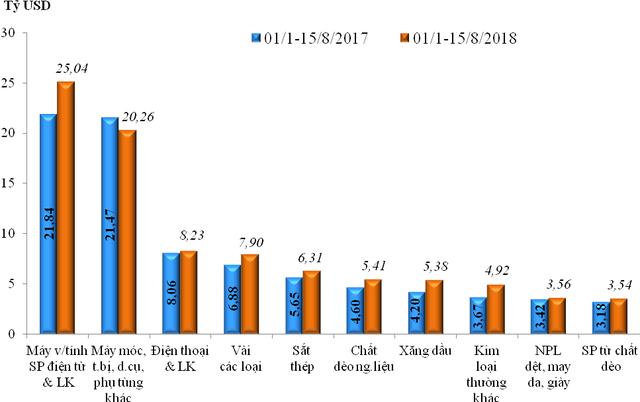 Cán cân thương mại thâm hụt 47 triệu USD trong nửa đầu tháng 8 - Ảnh 2