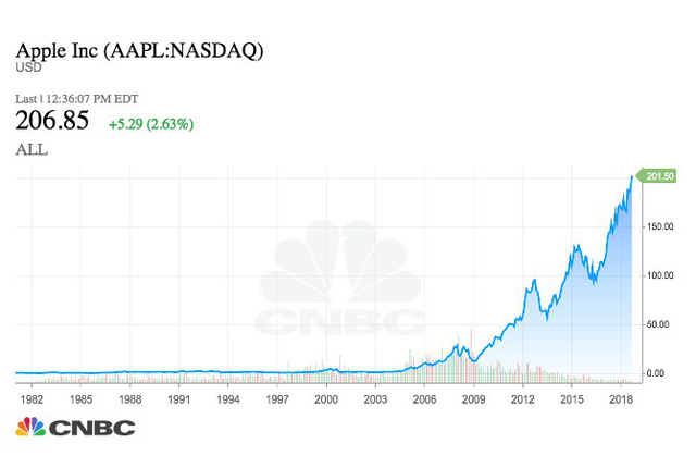 Nếu đầu tư 1.000 USD vào Apple 10 năm trước, đây là số tiền bạn có được ở thời điểm hiện tại - Ảnh 1.
