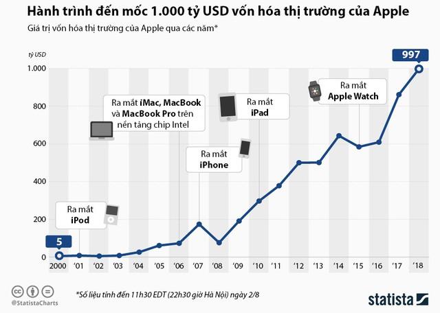 [Infographic] Hành trình đến mốc 1.000 tỷ USD vốn hóa thị trường của Apple - Ảnh 1.