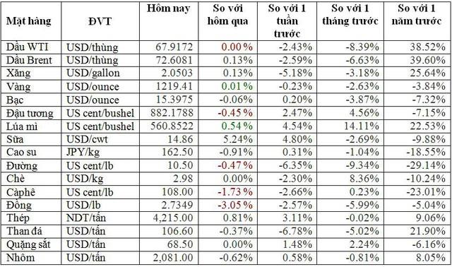 Thị trường hàng hóa ngày 2/8: Giá lúa mì và thép tăng mạnh; dầu, vàng, đậu tương, cacao sụt giảm - Ảnh 2.