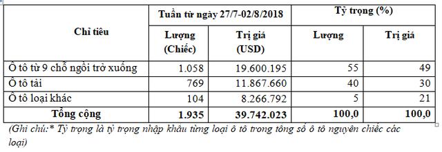 Nước nào đứng đầu xuất khẩu ô tô về Việt Nam? - Ảnh 1.