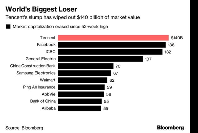 Cả 2 kỷ lục tỷ đô của Facebook và Apple đều bị các công ty Trung Quốc làm lu mờ - Ảnh 1.