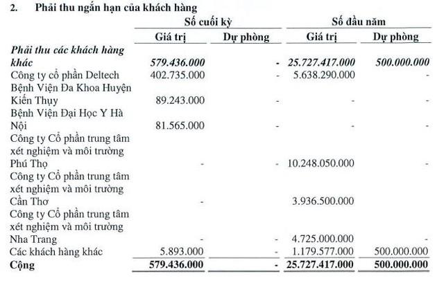 """Chuyển hướng sang y tế, Sara Việt Nam (SRA) bất ngờ """"ăn nên làm ra"""", EPS 6 tháng tăng đột biến lên 14.393 đồng - Ảnh 3."""