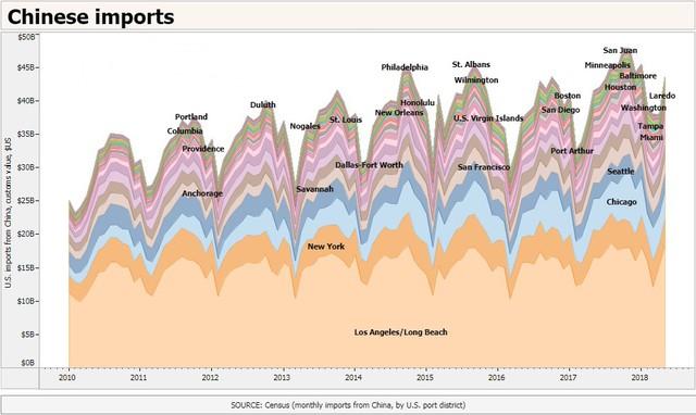 Cảng biển ở Mỹ thiệt hại như thế nào trong chiến tranh thương mại với Trung Quốc - Ảnh 1.