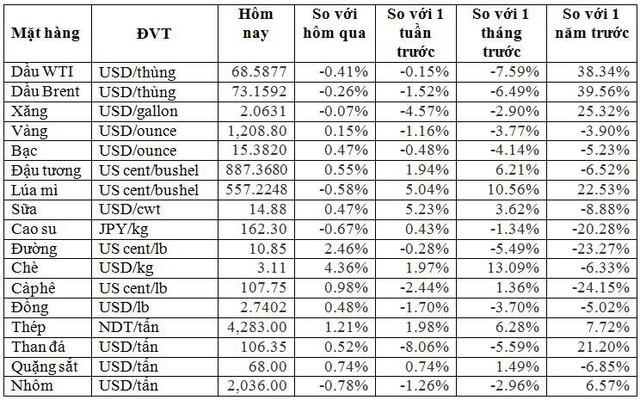 Thị trường hàng hóa ngày 4/8: Dầu, vàng giảm còn sắt thép, gạo, ngũ cốc tăng giá, tôm Trung Quốc đắt nhất châu Á - Ảnh 2.