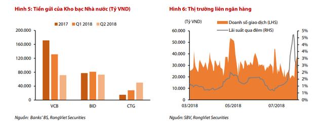 VDSC: Kho bạc Nhà nước rút mạnh tiền gửi khỏi các ngân hàng có thể tác động tiêu cực tới thanh khoản thị trường - Ảnh 2.