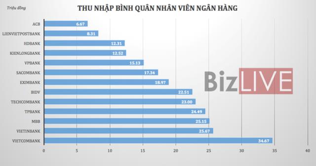 """""""Soi"""" thu nhập nhân viên ngân hàng: Cao nhất hơn 34 triệu đồng mỗi tháng - Ảnh 2."""
