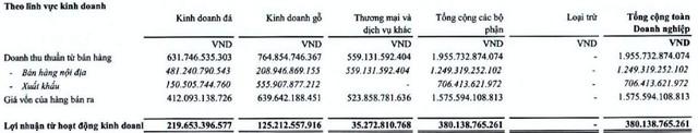 Phú Tài (PTB): 6 tháng đầu năm đạt 170 tỷ đồng LNST, tăng trưởng 14% so với cùng kỳ - Ảnh 2.