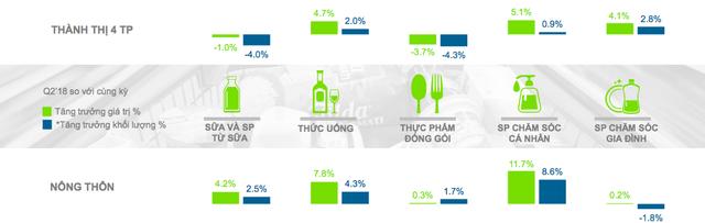 Thị trường FMCG quý II: Dấu ấn của chai tương ớt - Ảnh 1.