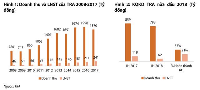 Ẩn số nào sau việc cổ phiếu Traphaco liên tục lao dốc, lần đầu tăng trưởng âm sau 4 năm? - Ảnh 1.