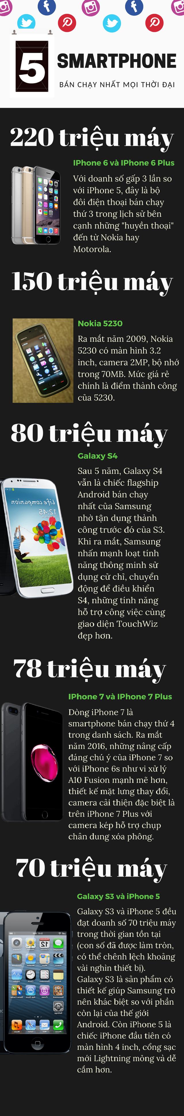 5 chiếc smartphone bán chạy nhất mọi thời đại - Ảnh 1.