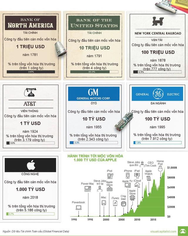 7 mốc vốn hóa thiết lập bởi các công ty đại chúng Mỹ - Ảnh 1.