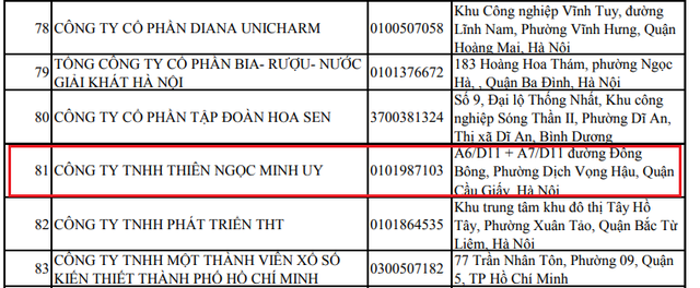 """Thực hư việc Thiên Ngọc Minh Uy nộp tới 200 tỷ đồng thuế TNDN, vượt qua hàng loạt """"tên tuổi"""" như Tân Hiệp Phát, KIDO, TPBank… - Ảnh 1."""
