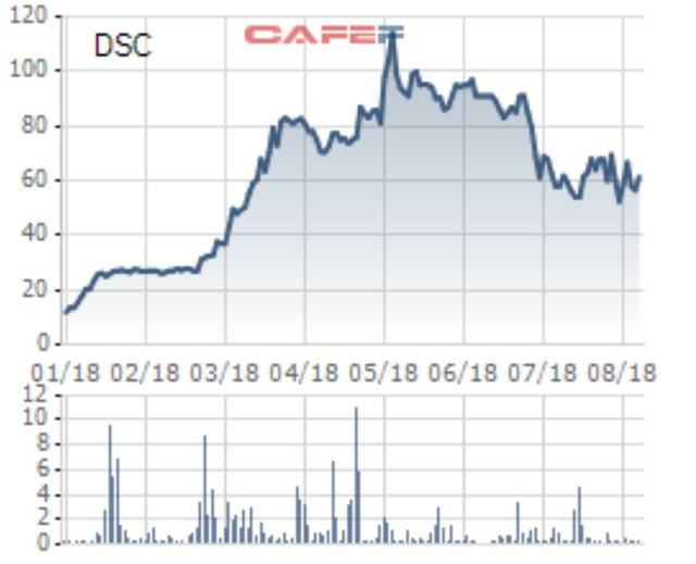 Doanh thu môi giới 6 tháng chưa đầy 5 tỷ đồng, thị giá cổ phiếu của công ty chứng khoán này vẫn chễm chệ ngôi đầu - Ảnh 1.