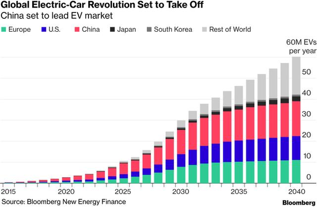Tại sao Trung Quốc lại là nơi có ý nghĩa sống còn với Tesla? - Ảnh 1.
