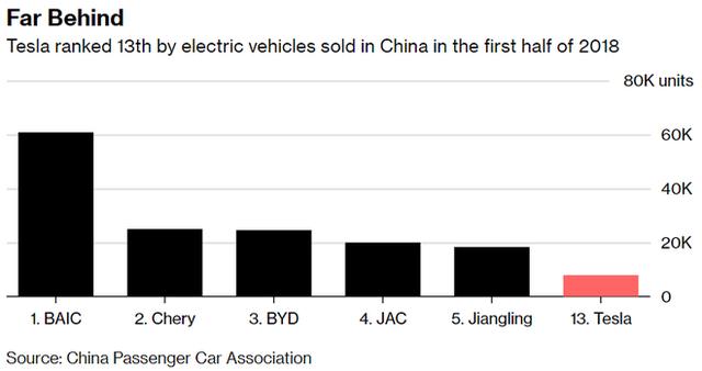 Tại sao Trung Quốc lại là nơi có ý nghĩa sống còn với Tesla? - Ảnh 3.