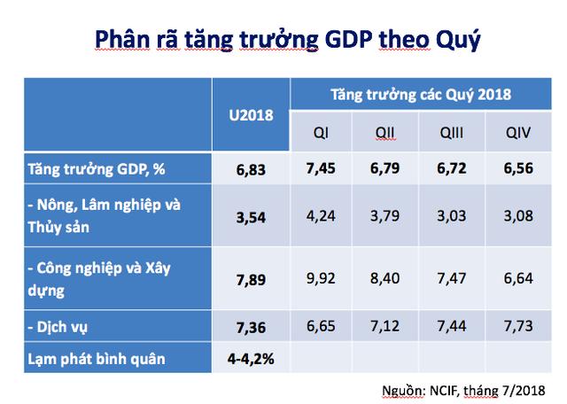 TS Đặng Đức Anh: Sức ép ổn định kinh tế vĩ mô năm nay lớn hơn năm ngoái - Ảnh 2.