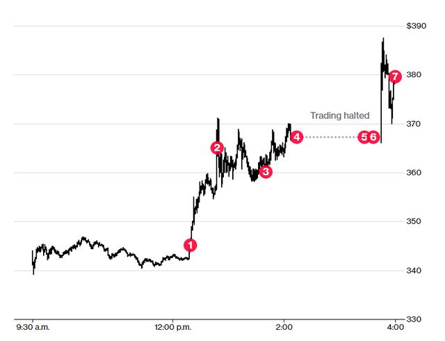 Chỉ với 61 chữ cái, Elon Musk vừa thay đổi tương lai của Tesla và khiến cổ phiếu tăng vọt  - Ảnh 1.