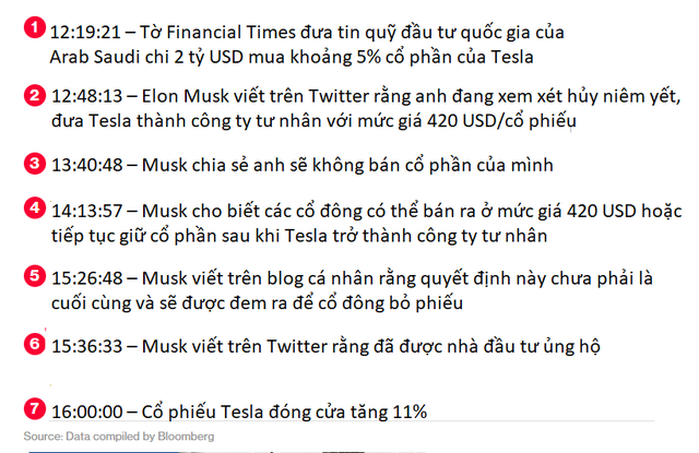 Chỉ với 61 chữ cái, Elon Musk vừa thay đổi tương lai của Tesla và khiến cổ phiếu tăng vọt  - Ảnh 2.