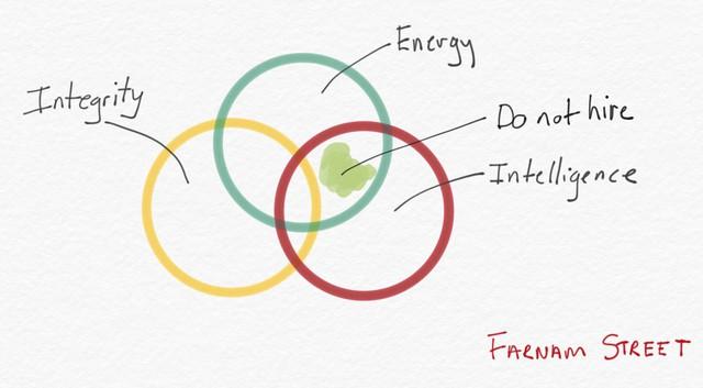 Bí quyết chọn người của Warren Buffett: Gói gọn trong hai chữ đơn giản nhưng lại thấm đến từng từ, không chỉ nhà tuyển dụng mà ai cũng nên đọc và ngẫm - Ảnh 1.