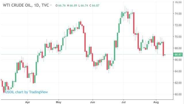 Giá dầu bất ngờ lao dốc, người ôm cổ phiếu dầu khí ngồi trên đống lửa - Ảnh 1.