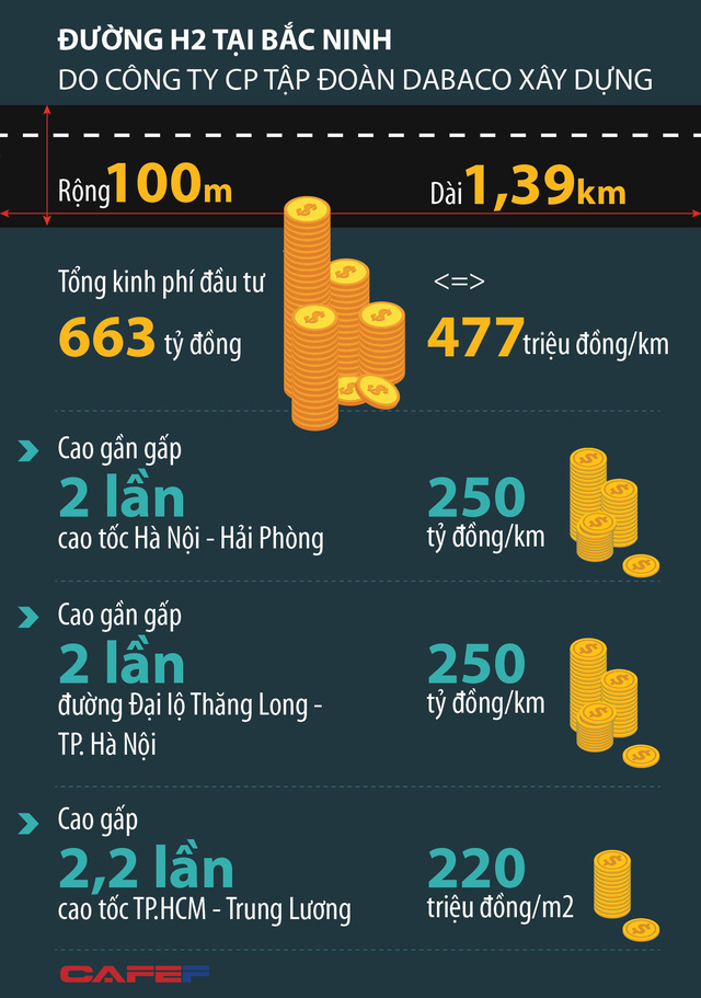 Vụ 100ha đất đổi 1,39km những con phố: Chi phí làm 1km những con phố ở Bắc Ninh đắt gấp đôi xa lộ Láng Hòa Lạc - Ảnh 1.