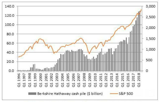 Vì sao đế chế đầu tư của Warren Buffett tiếp tục giữ khối tiền mặt khổng lồ? - Ảnh 1.
