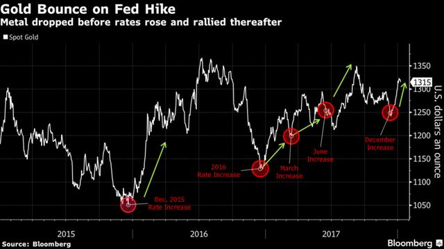 Giá vàng tăng sau khi Fed tăng lãi suất. Nguồn:Bloomberg