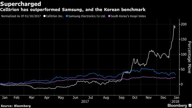 Biến động giá cổ phiếu của Celltrion (trắng), Samsung (xanh) và rổ chỉ số Kospi (hồng) trong năm 2017 và đầu năm 2018.
