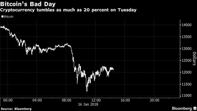 Bitcoin giảm 25% xuống còn 10.388 USD, thị trường tiền số chìm trong sắc đỏ - Ảnh 1.