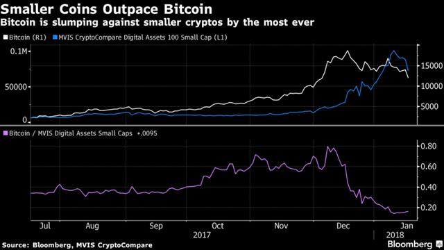 Mất 25% giá trị, tỷ trọng vốn hóa của bitcoin cũng sụt xuống mức thấp chưa từng thấy - Ảnh 1.